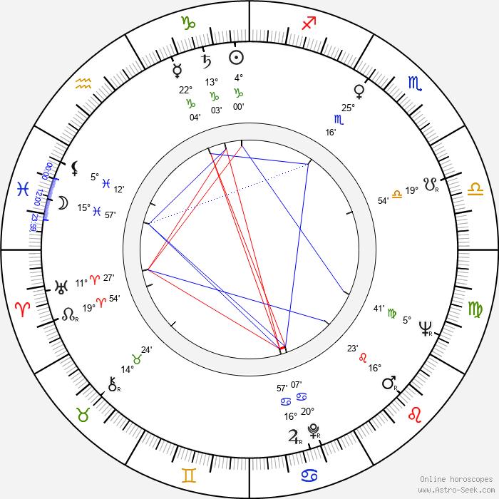 Donald Moffat - Birth horoscope chart