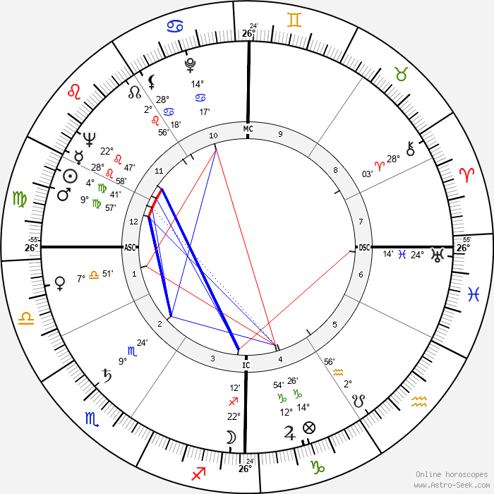 Donald O'Connor - Birth horoscope chart
