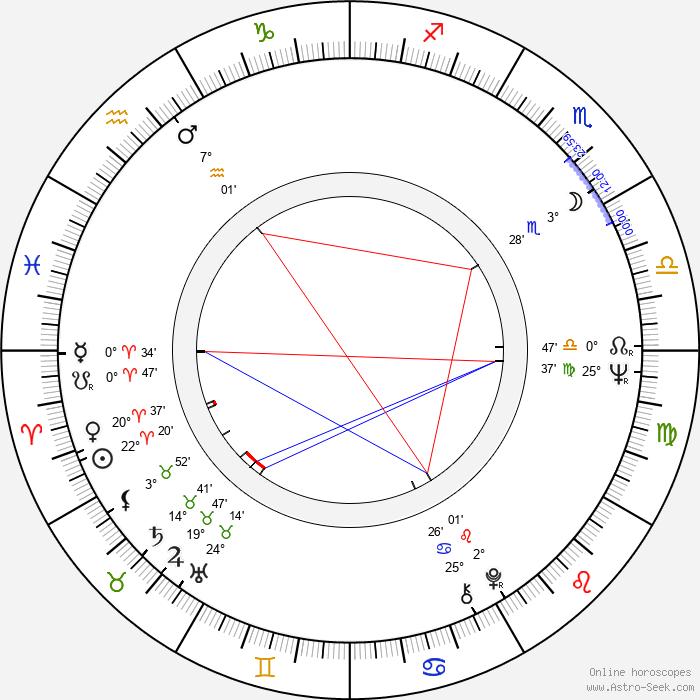 Donald Pilon - Birth horoscope chart