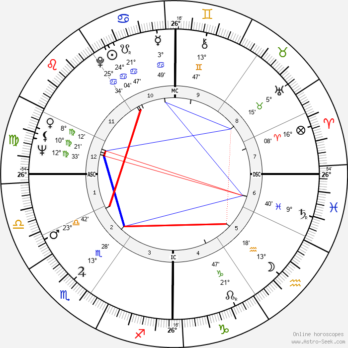Donald Sutherland - Birth horoscope chart