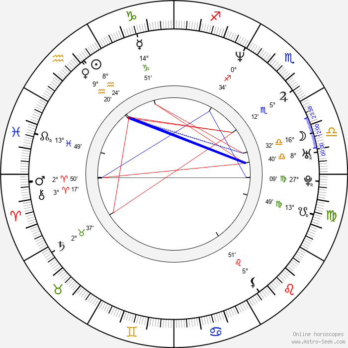 Donald Tardy - Birth horoscope chart