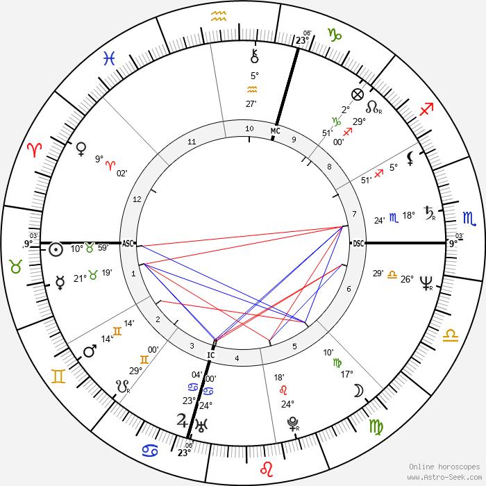 Donatella Versace - Birth horoscope chart