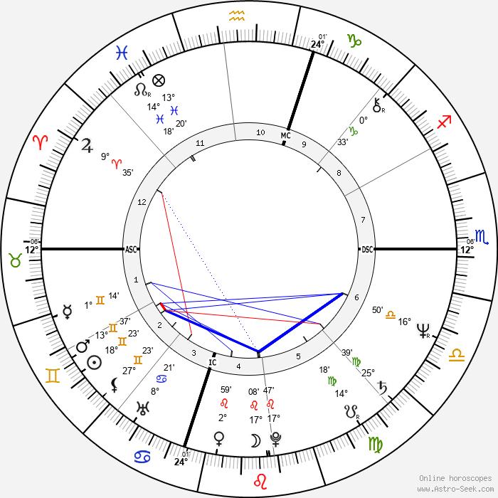 Donato Bilancia - Birth horoscope chart