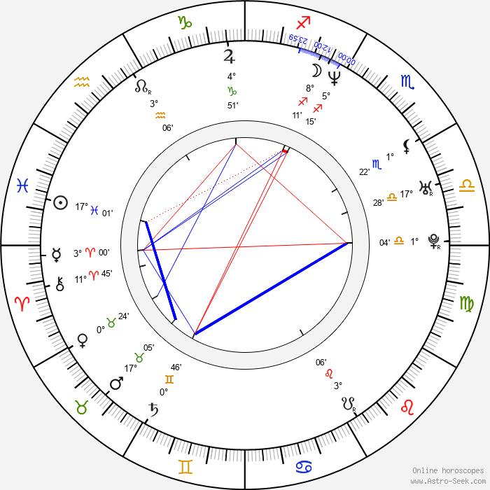 Dong-gun Jang - Birth horoscope chart