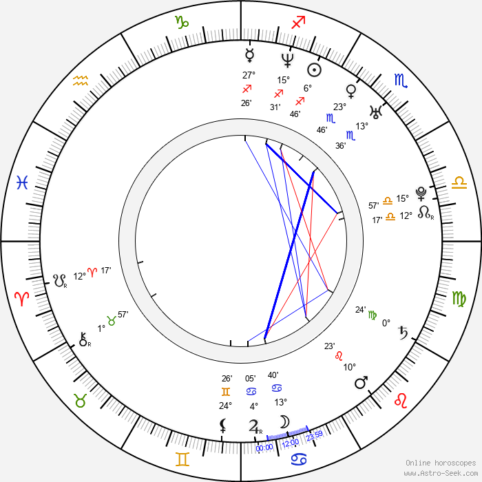 Dong Mi Shin - Birth horoscope chart