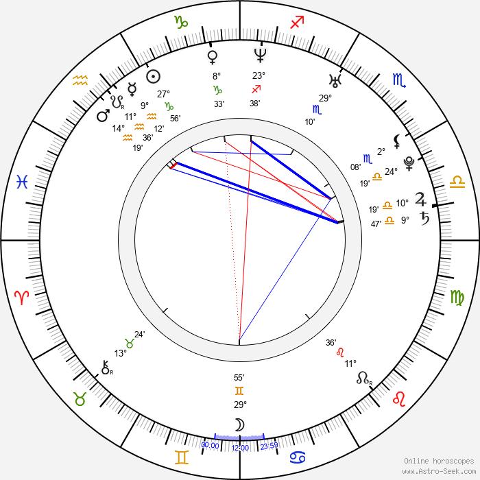 Dong-won Kang - Birth horoscope chart