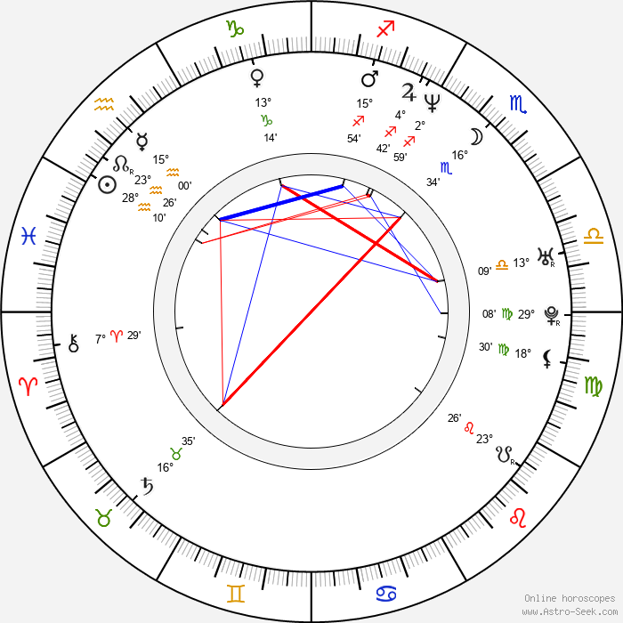 Dong-yeob Shin - Birth horoscope chart
