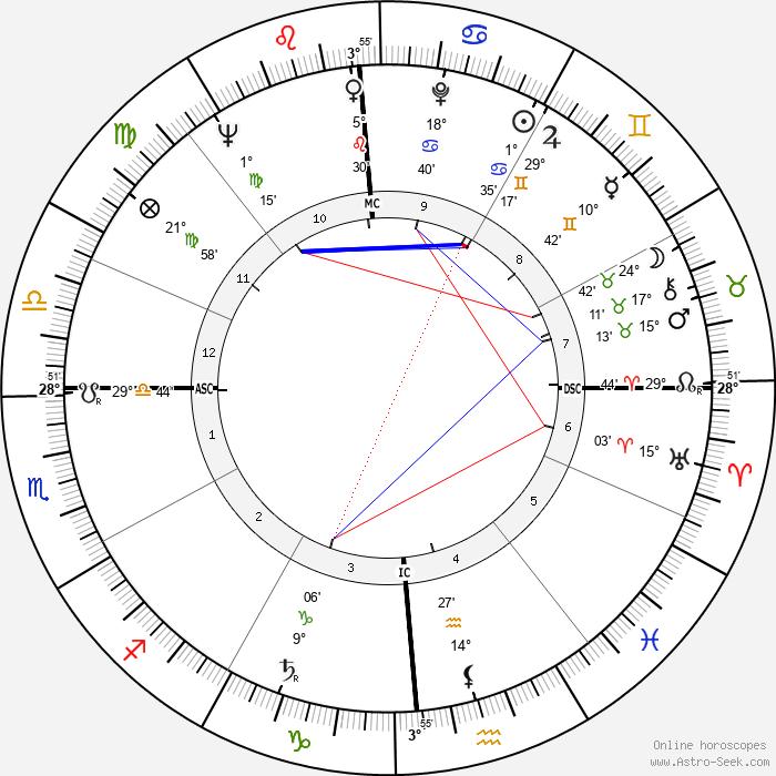 Donn Eisele - Birth horoscope chart
