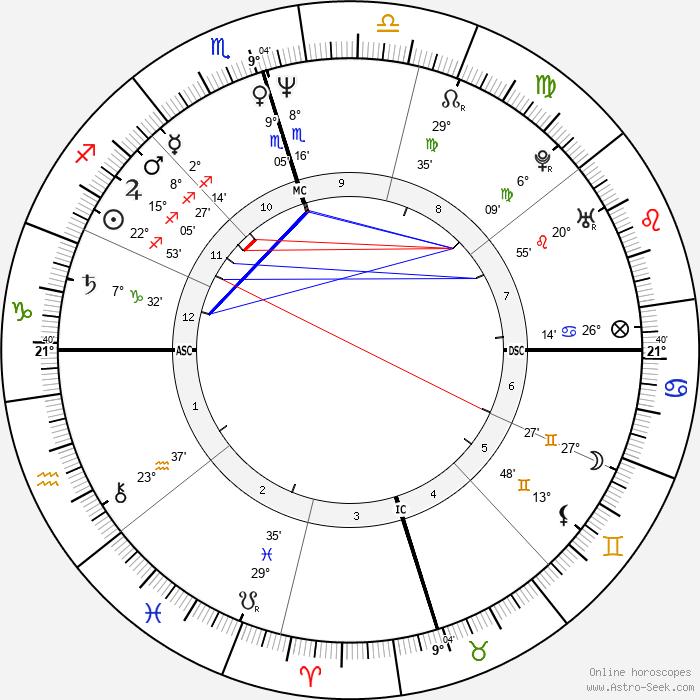 Donna Brazile - Birth horoscope chart