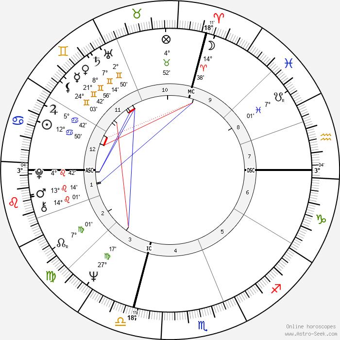 Donna Cunningham - Birth horoscope chart