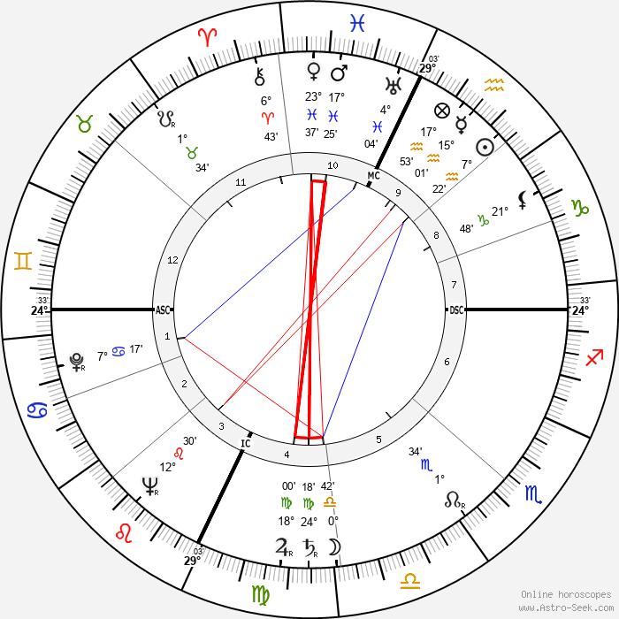 Donna Reed - Birth horoscope chart