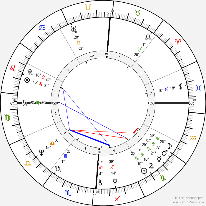 Donna Summer - Birth horoscope chart