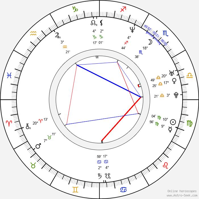 Donnie Boyce - Birth horoscope chart