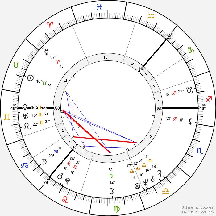 Donovan - Birth horoscope chart
