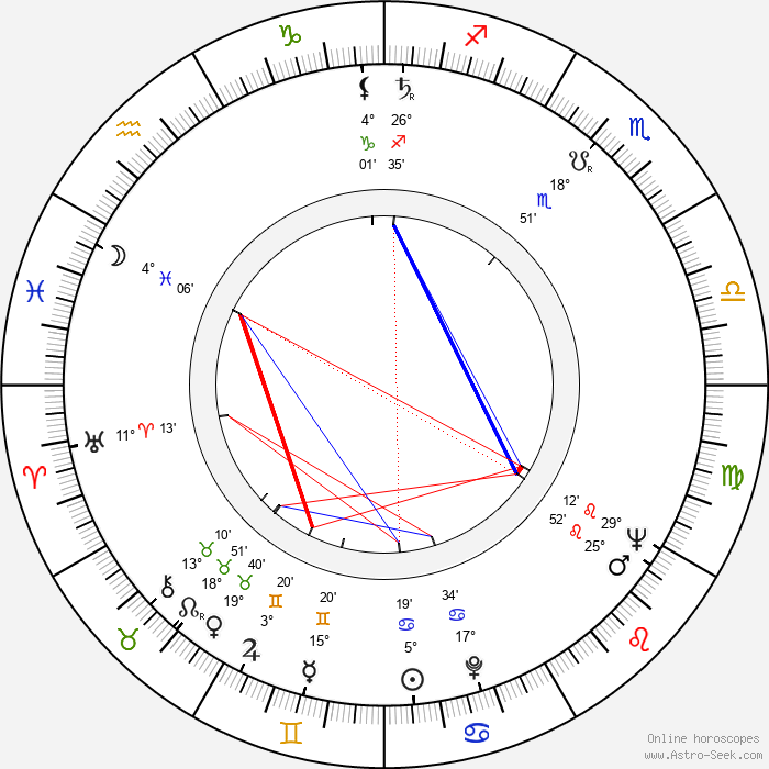 Donyo Donev - Birth horoscope chart