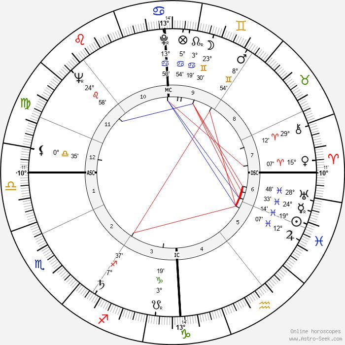 Dora van der Groen - Birth horoscope chart