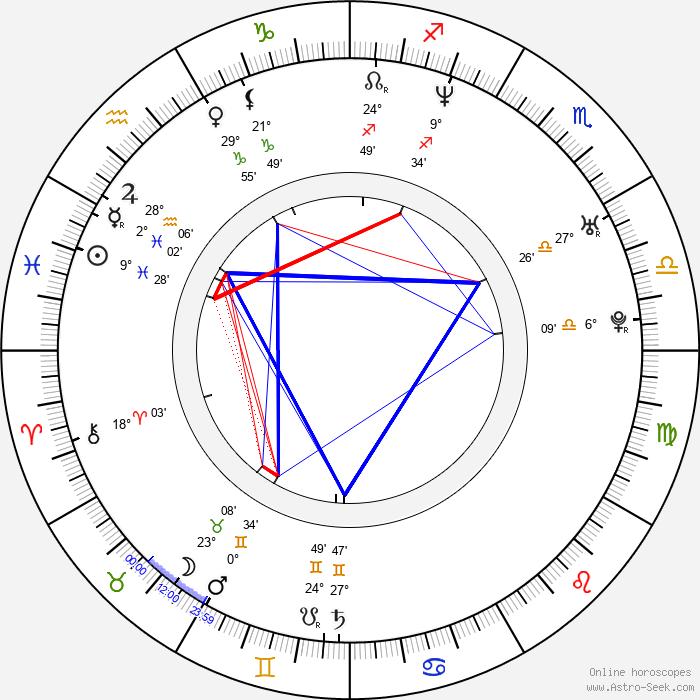 Doreen Jacobi - Birth horoscope chart