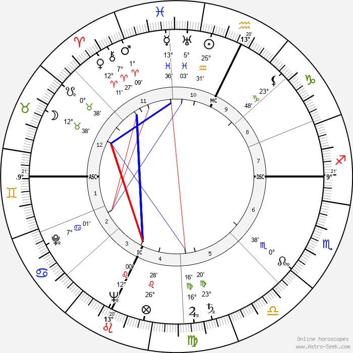 Doreen Millard - Birth horoscope chart
