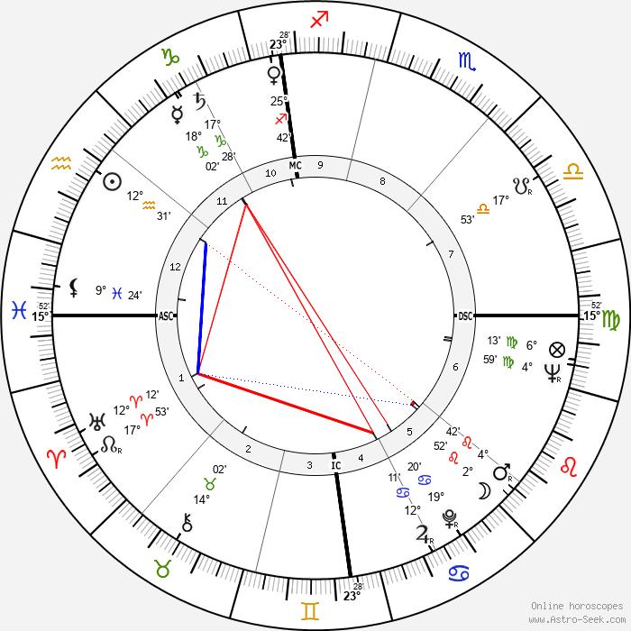 Dorian Gray - Birth horoscope chart