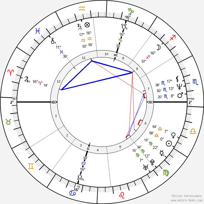 Dorina Vaccaroni - Birth horoscope chart