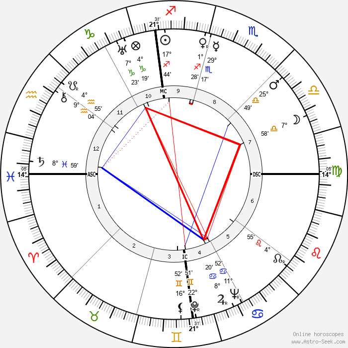 Doris Cross - Birth horoscope chart