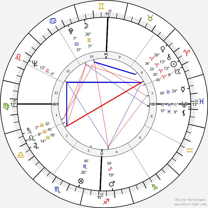 Doris Day - Birth horoscope chart