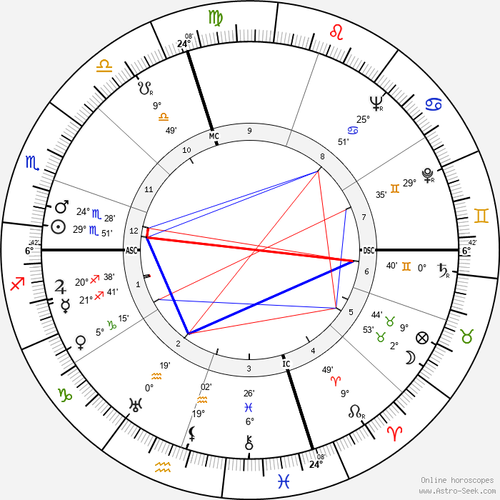 Doris Duke - Birth horoscope chart