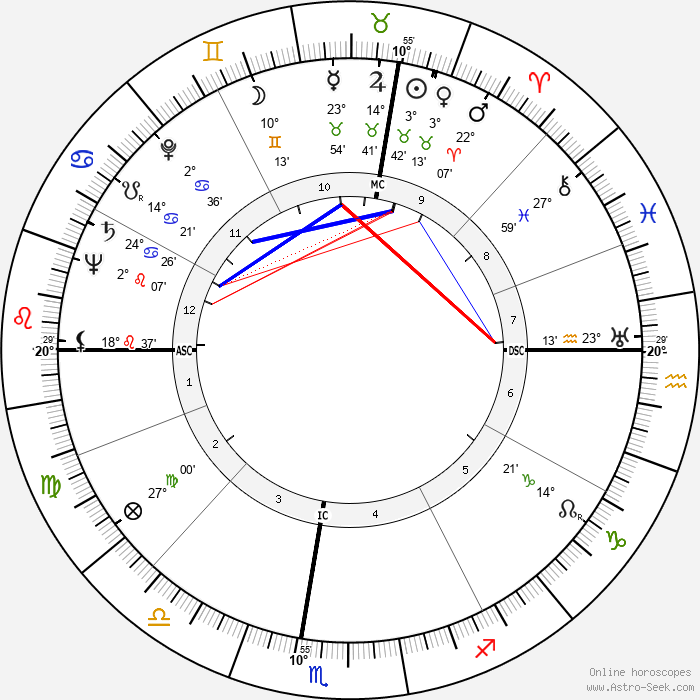 Doris Duranti - Birth horoscope chart