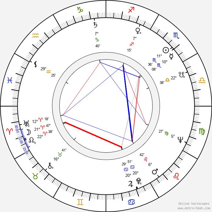Doris Roberts - Birth horoscope chart