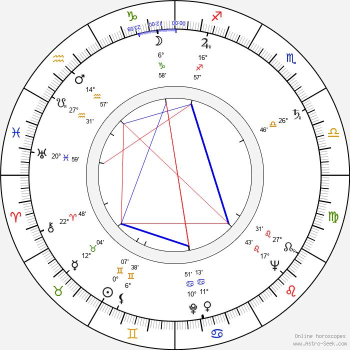 Doris Schade - Birth horoscope chart