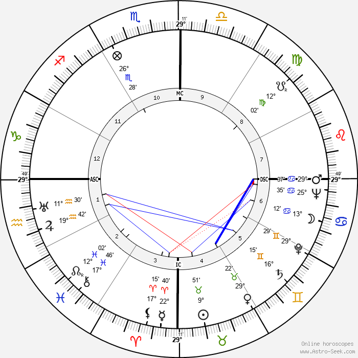Dorival Caymmi - Birth horoscope chart