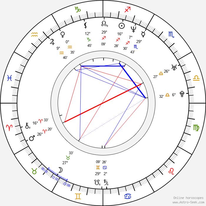 Doron Bell - Birth horoscope chart