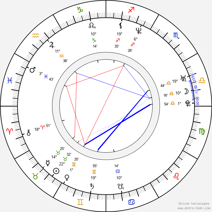 Dorota Abbe - Birth horoscope chart