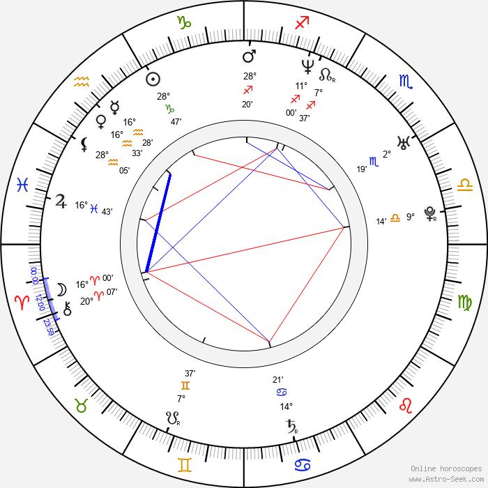 Dorota Baranowska - Birth horoscope chart