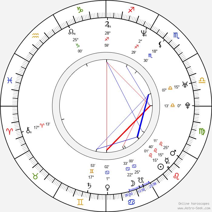 Dorota Delag - Birth horoscope chart