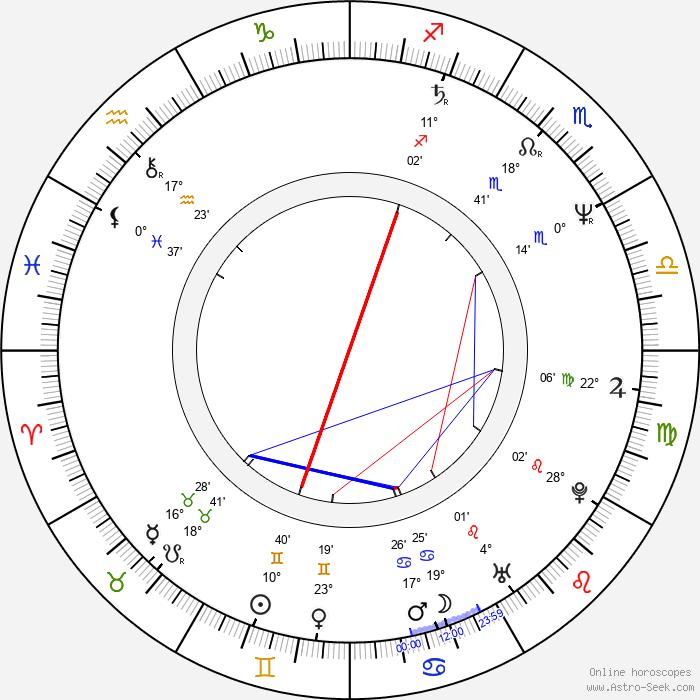 Dorota Kedzierzawska - Birth horoscope chart