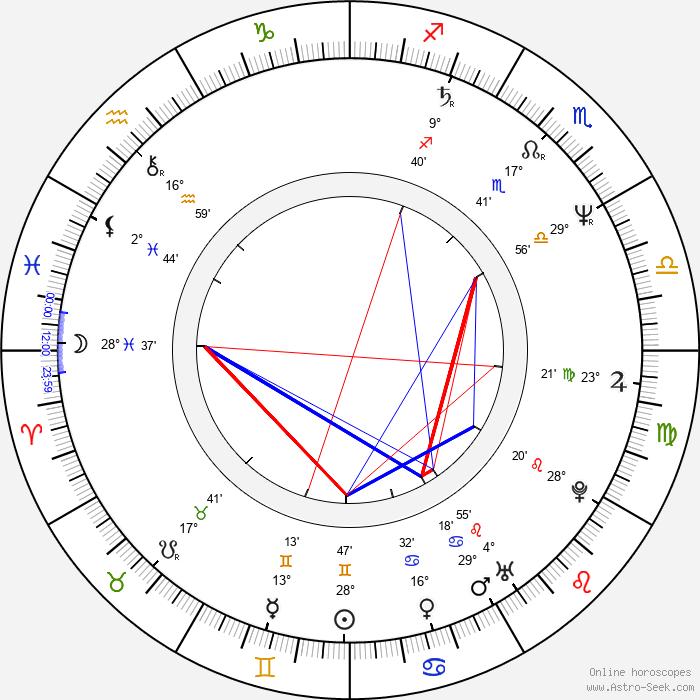 Dorota Kolak - Birth horoscope chart