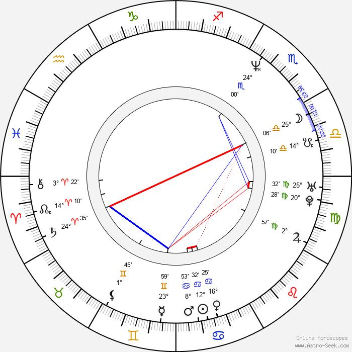 Dorota Landowska - Birth horoscope chart