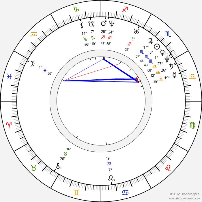 Dorota Nvotová - Birth horoscope chart