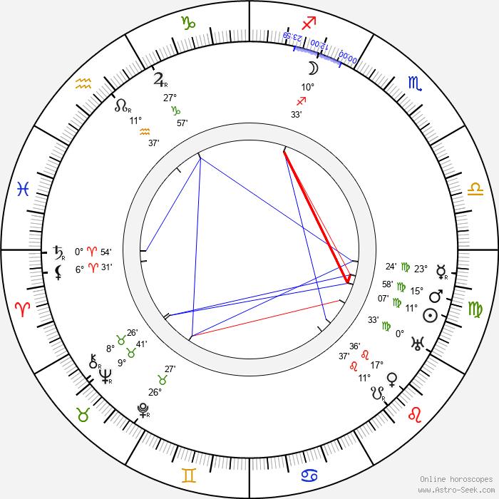 Dorothea Douglass - Birth horoscope chart