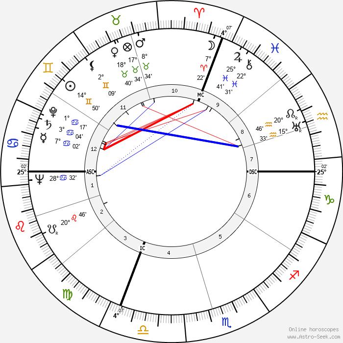 Dorothy Beach Hughes - Birth horoscope chart