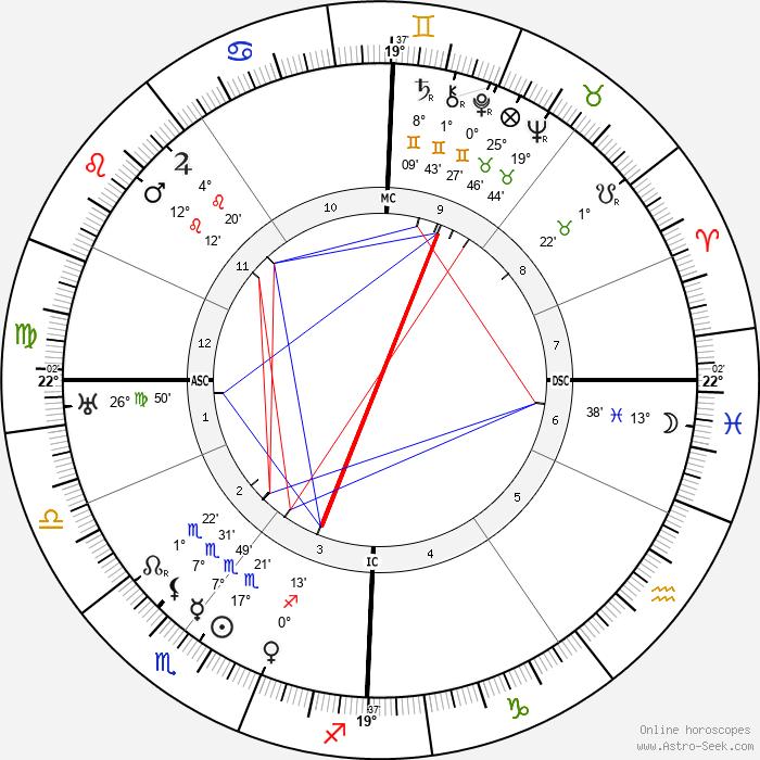 Dorothy Brett - Birth horoscope chart