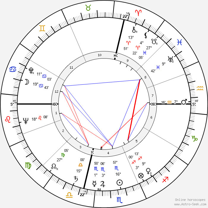 Dorothy Dandridge - Birth horoscope chart