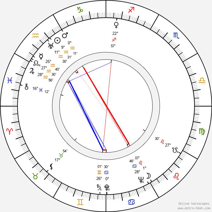 Dorothy Dell - Birth horoscope chart