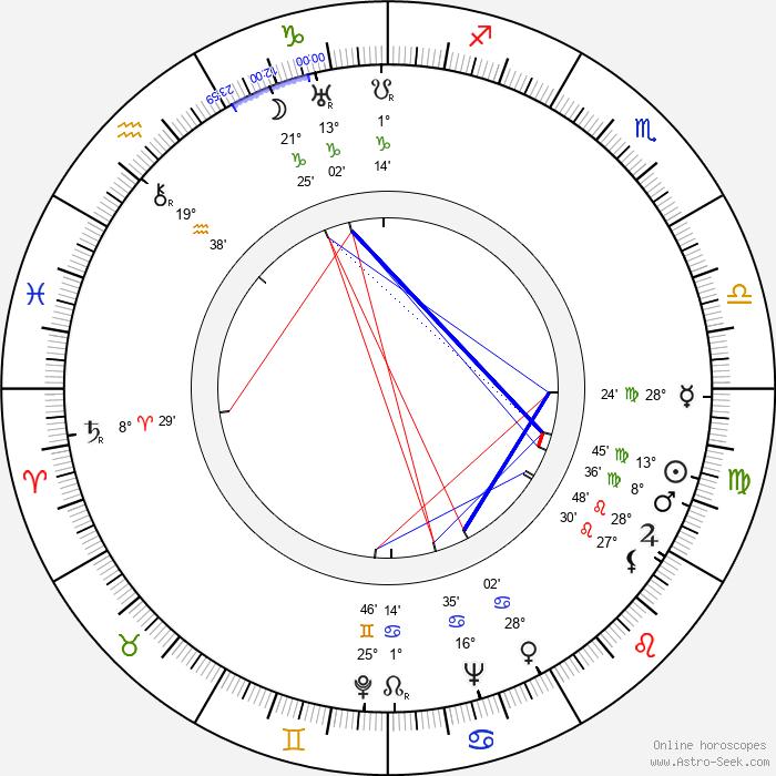 Dorothy Gulliver - Birth horoscope chart
