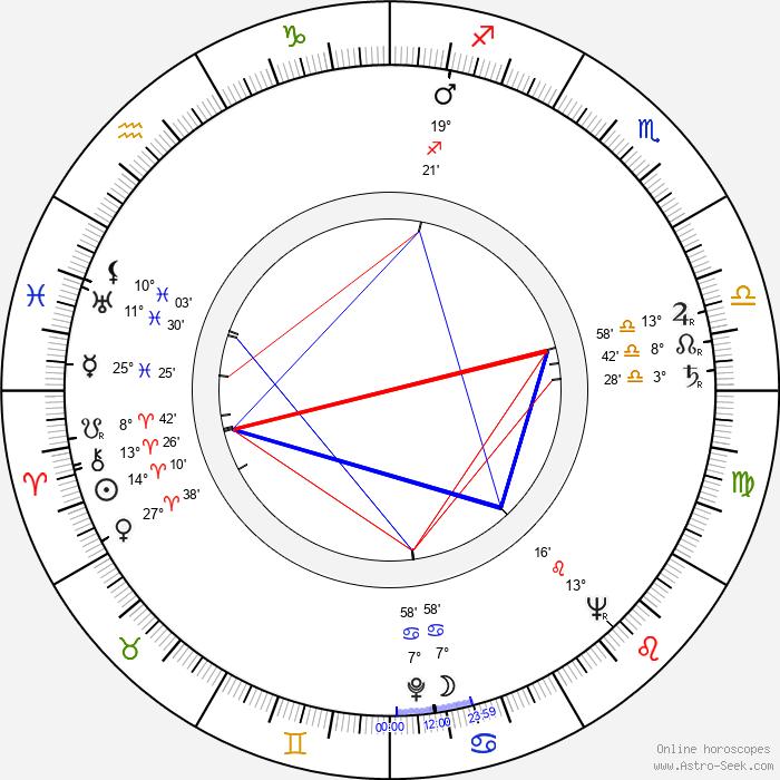 Dorothy Hart - Birth horoscope chart