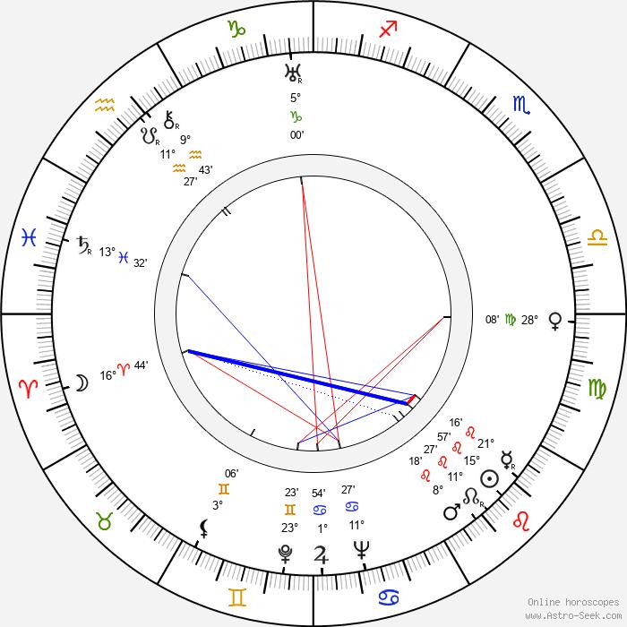 Dorothy Jordan - Birth horoscope chart