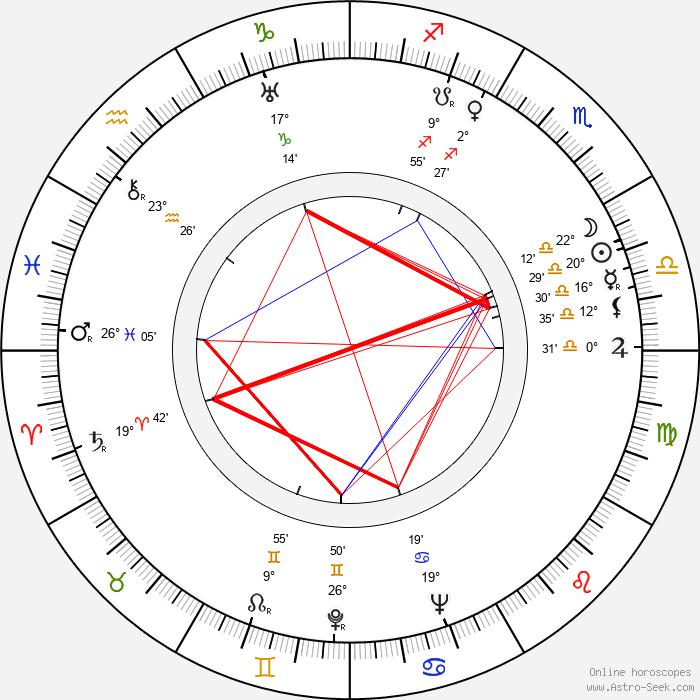 Dorothy Kingsley - Birth horoscope chart
