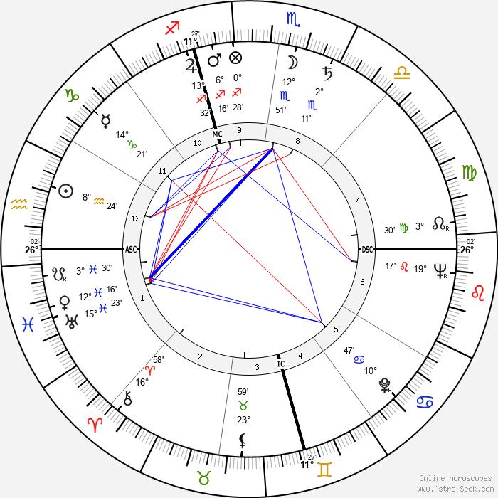 Dorothy Malone - Birth horoscope chart