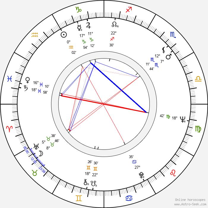 Dorothy Provine - Birth horoscope chart